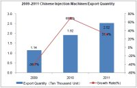 Injection Machines Industry Analysis Report