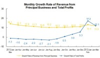 The Industrial Profits of Enterprises Above Designated Size Achieved 464.9bn Yuan