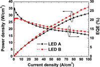 Researchers Improves The Performance of with Ingan and LEDs