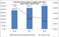 Global Lights & Lighting (HS: 9405) Import and Export Trend Analysis