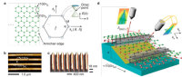 Researchers Have Created Graphene Nanoribbon Structures with Regions