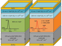 Gallium Nitride Phosphide Absorber for Silicon-Based Solar Power