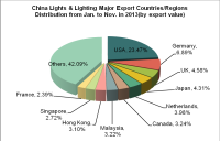 China Lights & Lighting (HS: 9405) Exports from Jan. to Nov. in 2013