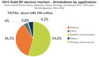 GaN RF Device Market to Grow at 14% CAGR, Rising by 2.5x by End-2022