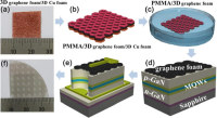 Researchers in Korea Have Used Three-Dimensional (3D) Graphene Foam