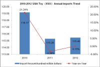 2012 Toy (HS: 9503) Main Demand Countries Import Situation