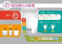 Not All Large Lighting Brands Pass Hong Kong Consumer Council LED Bulb Tests