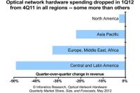 Hard Times Spending on Optical Networking Equipment Fell 23% Globally