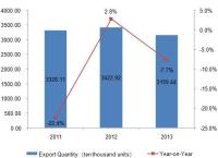 2011-2013 China Golf Club Export Trend and Analysis