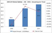 Global Bathtub Industry Exp. & Imp. Analysis