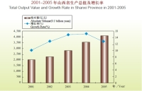 The Total Output Value of Shanxi Province in The Year 2005 Reached RMB 412.12bn Yuan