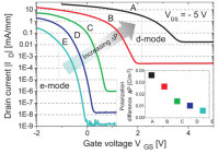 Researchers in Germany Have Developed 2DHG GaN Channel Structures