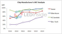 The LED Lighting Market Has Directly Stimulated Rapid Growth in Demand