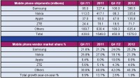 Global Mobile Phone Shipments Grew a Modest 2% Annually to Reach 1.6 Billion Units in 2012