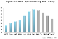 China Will Boast The World's Largest LED Epitaxy and Chip Production Capacity Base
