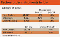 New factory orders in July were 4% above July 2011