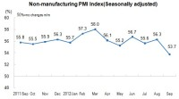 In July, Non-Manufacturing Purchasing Manager Index Was 53.7 Percent