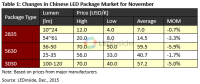 LEDinside: Singles Day Sales Pushed Down November LED Light Bulb Prices in China