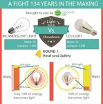LED Light Bulbs Vs.Incandescent Light Bulbs