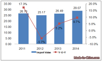 Germany Toy Import Analysis From 2011 to 2014