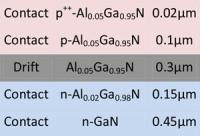 Ultraviolet Photodetectors on Free-Standing Gallium Nitride
