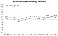 In May, China's Manufacturing PMI Was 50.8 Percent