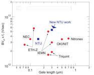 NTU Has Developed a Passivation Process for Aluminium Gallium Nitride