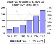 The China LED Industry Has Developed at a Breakneck Pace Over The Last Two Years