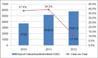 Global Jewelry Import and Export Analysis
