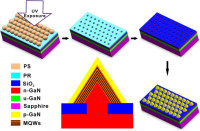 Researchers Developed a Selective Area Epitaxy Approach