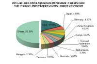 2013 China Hardware Tool Industry Export Situation