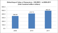 Global Import and Export Analysis of Generators in 2009-2012