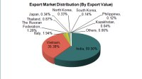 The Major Exports Countries of China Non-Ferrous Minerals and Materials Industry