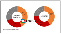 2014 Has Been a Challenging Year for Many LED Makers