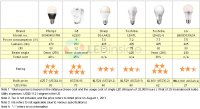 Whether or Not LED Light Bulbs Are Truly a Proper Replacement for 40W Incandescent Bulbs