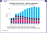 LED TV Was Expected to Be The LED Industry Driver for 2011 But The Reality Was Different