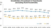 From January to December 2012, The Investment in Fixed Assets Reached 36,483.5bn Yuan
