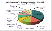 Chinese Chandeliers Industry Export from Jan. to Nov. in 2012