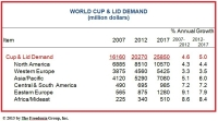 World Demand for Cups and Lids Is Projected to Rise 5.0% Per Year to Nearly $26 Billion