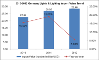 Germany Lights & Lighting (HS: 9405) Import Trend Analysis