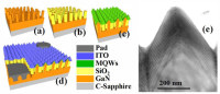 Researchers in Taiwan Have Used Nanopyramid Nitride Semiconductor Structures