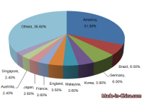 China's Other String Musical Instruments Export Analysis