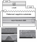 Researchers Have Developed an ALD Technique to Create DBR