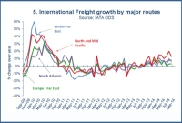 Air Freight Volumes Continue to Show Solid Gains on a Year Ago