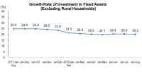 From January to August 2012, The Investment in Fixed Assets Reached 21,795.8bn Yuan
