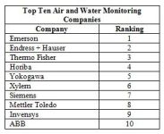 Top Ten Companies in The Air and Water Monitoring Market Had 2012 Revenues of $4.4 Billion