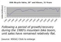 That Sales Have Pretty Much Always Been Flat