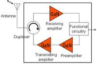 Fujitsu Laboratories Developed Compact Gallium Nitride HEMT