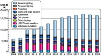 The Light-Emitting Diode (LED) Industry Is Entering Its Third Growth Cycle