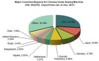 Chinese Home Sewing Machine Export from Jan. to Dec. 2013
